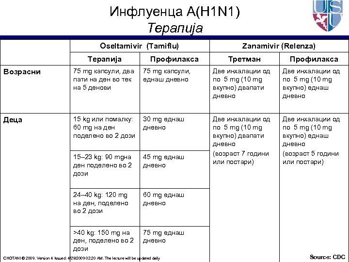 Инфлуенца A(H 1 N 1) Терапија Oseltamivir (Tamiflu) Терапија Профилакса Zanamivir (Relenza) Третман Профилакса