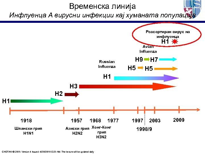 Временска линија Инфлуенца А вирусни инфекции кај хуманата популација Реасортиран вирус на инфлуенца Avian
