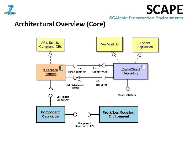 SCAPE Architectural Overview (Core) SCAlable Preservation Environments Component Lookup API Component Catalogue Workflow Modeling