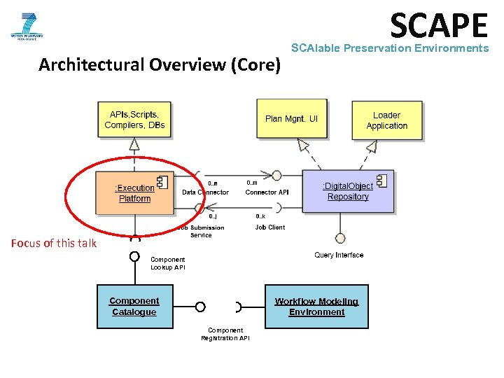 SCAPE Architectural Overview (Core) SCAlable Preservation Environments Focus of this talk Component Lookup API