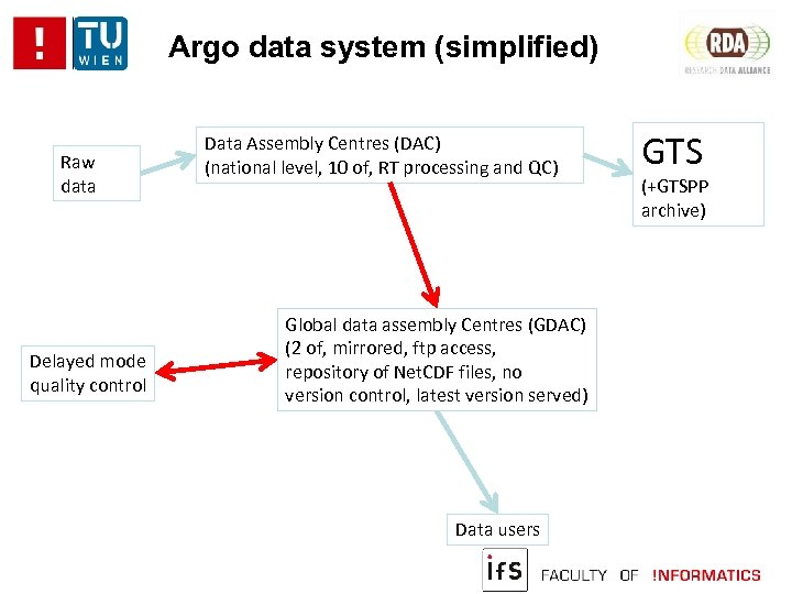 Argo data system (simplified) Raw data Delayed mode quality control Data Assembly Centres (DAC)