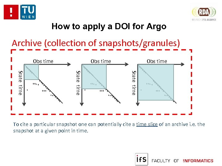How to apply a DOI for Argo Archive (collection of snapshots/granules) Obs time ++