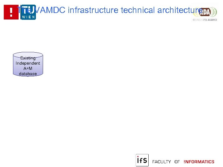 The VAMDC infrastructure technical architecture Existing Independent A+M database