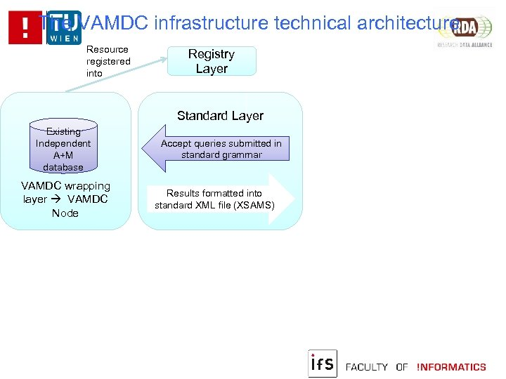 The VAMDC infrastructure technical architecture Resource registered into Registry Layer Standard Layer Existing Independent