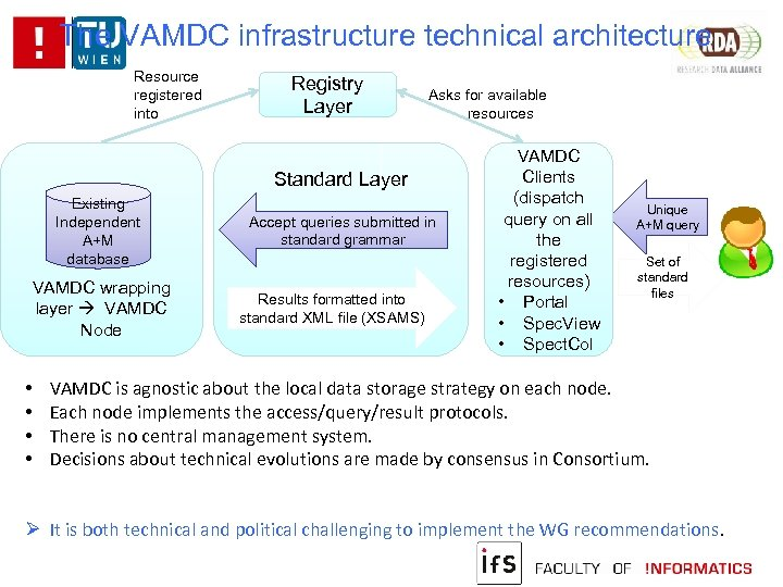 The VAMDC infrastructure technical architecture Resource registered into Registry Layer Asks for available resources