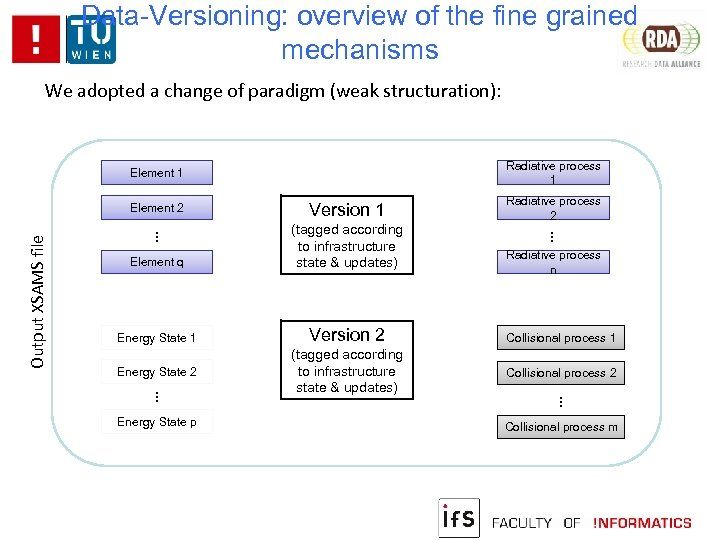 Data-Versioning: overview of the fine grained mechanisms We adopted a change of paradigm (weak