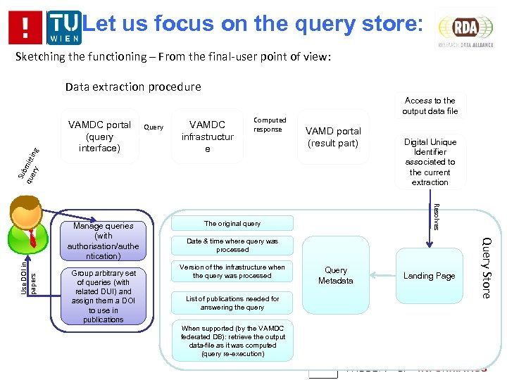 Let us focus on the query store: Sketching the functioning – From the final-user