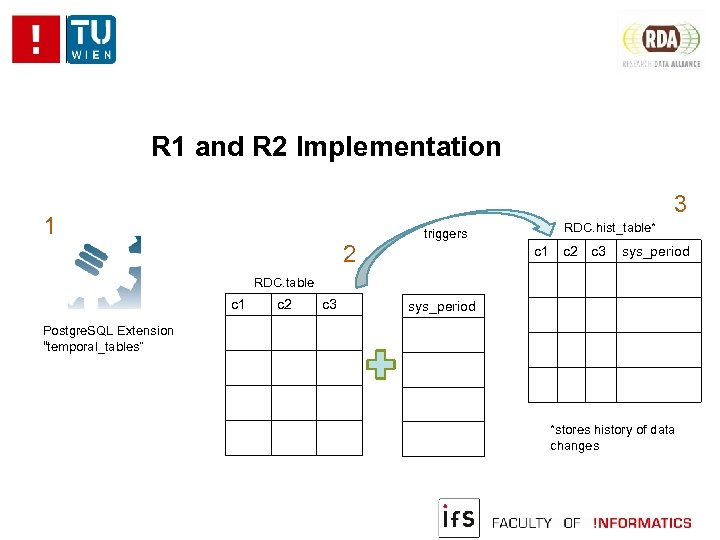 R 1 and R 2 Implementation 3 1 2 triggers RDC. hist_table* c 1