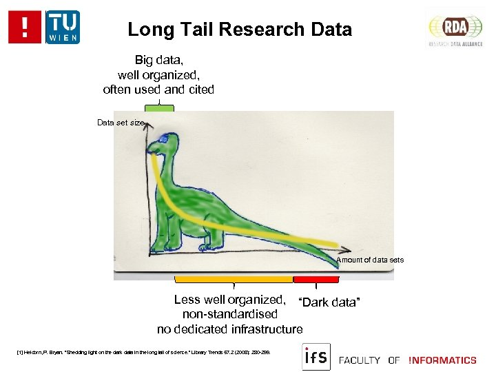 Long Tail Research Data Big data, well organized, often used and cited Data set