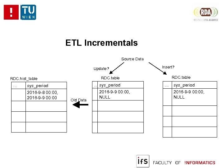 ETL Incrementals Source Data Update? … sys_period 2016 -9 -8 00: 00, 2016 -9