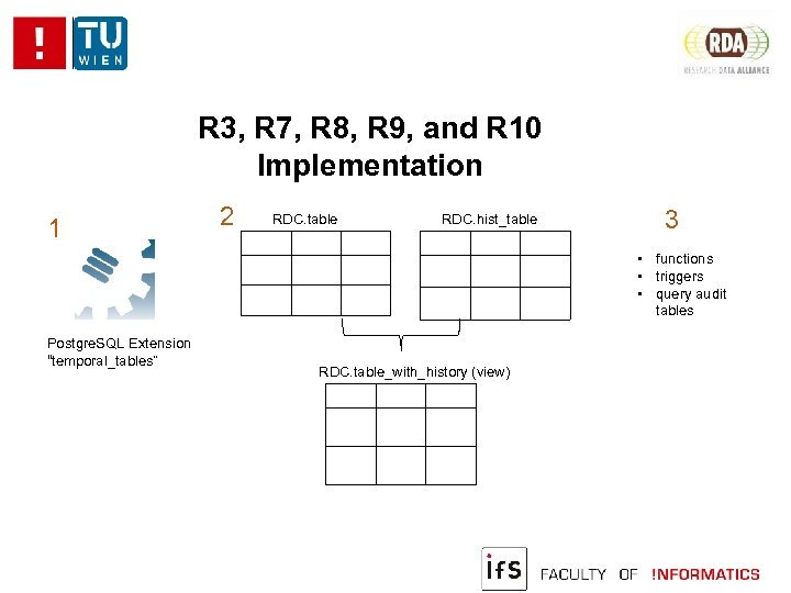 R 3, R 7, R 8, R 9, and R 10 Implementation 1 2