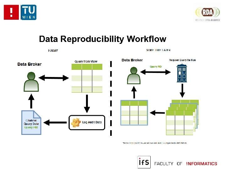 Data Reproducibility Workflow