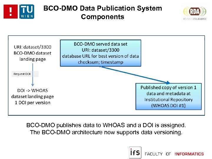 BCO-DMO Data Publication System Components BCO-DMO publishes data to WHOAS and a DOI is