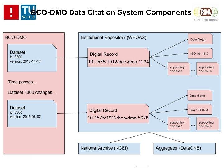 BCO-DMO Data Citation System Components
