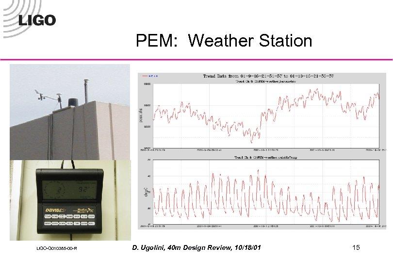 PEM: Weather Station LIGO-G 010385 -00 -R D. Ugolini, 40 m Design Review, 10/18/01
