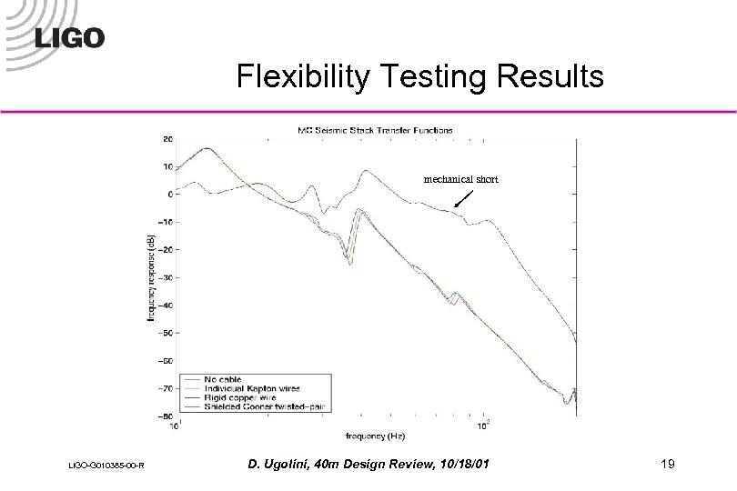 Flexibility Testing Results mechanical short LIGO-G 010385 -00 -R D. Ugolini, 40 m Design