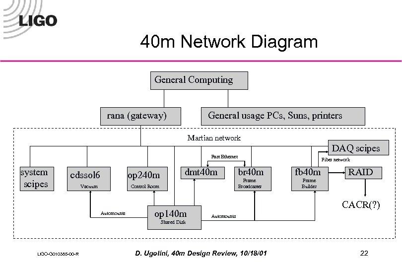 40 m Network Diagram General Computing rana (gateway) General usage PCs, Suns, printers Martian