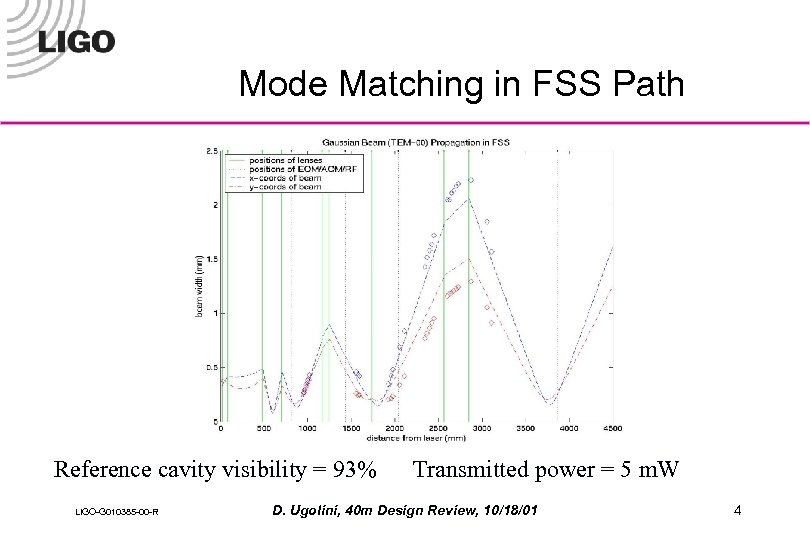Mode Matching in FSS Path Reference cavity visibility = 93% LIGO-G 010385 -00 -R