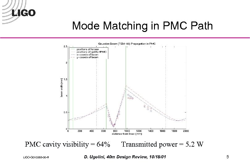 Mode Matching in PMC Path PMC cavity visibility = 64% LIGO-G 010385 -00 -R