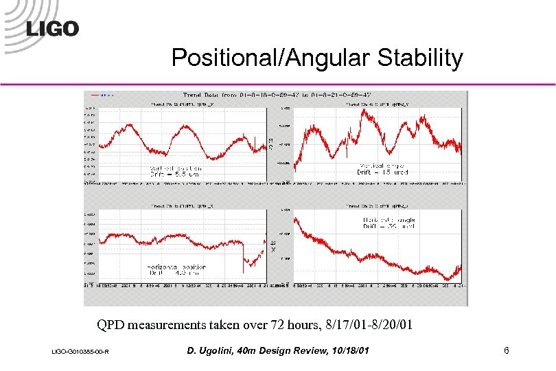 Positional/Angular Stability QPD measurements taken over 72 hours, 8/17/01 -8/20/01 LIGO-G 010385 -00 -R
