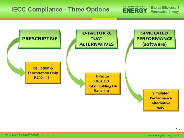 IECC Compliance - Three Options R R 17 BUILDING ENERGY CODES UNIVERSITY www. energycodes.