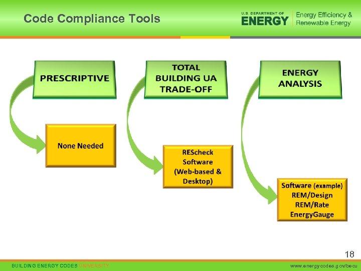 Code Compliance Tools 18 BUILDING ENERGY CODES UNIVERSITY www. energycodes. gov/becu
