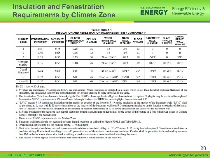 Insulation and Fenestration Requirements by Climate Zone 20 BUILDING ENERGY CODES UNIVERSITY www. energycodes.