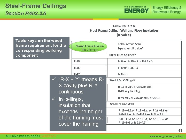 Steel-Frame Ceilings Section R 402. 2. 6 Table R 402. 2. 6 Steel-Frame Ceiling,