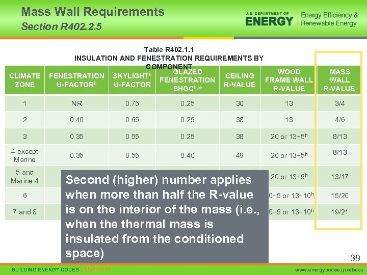 Mass Wall Requirements Section R 402. 2. 5 CLIMATE ZONE Table R 402. 1.