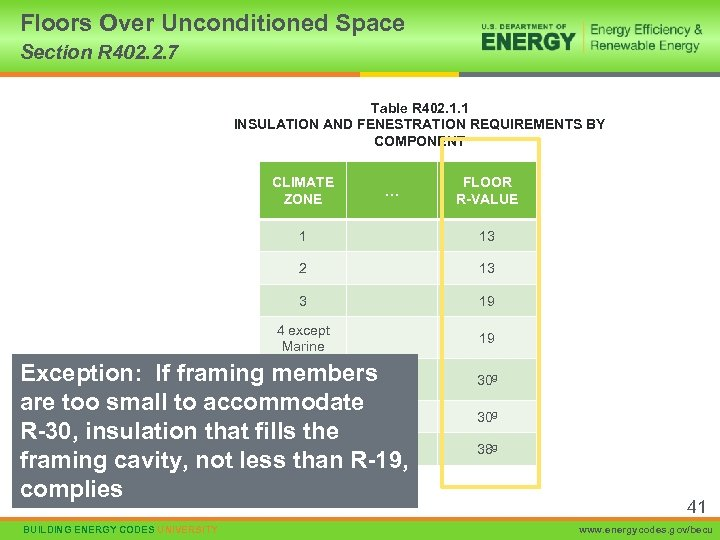 Floors Over Unconditioned Space Section R 402. 2. 7 Table R 402. 1. 1