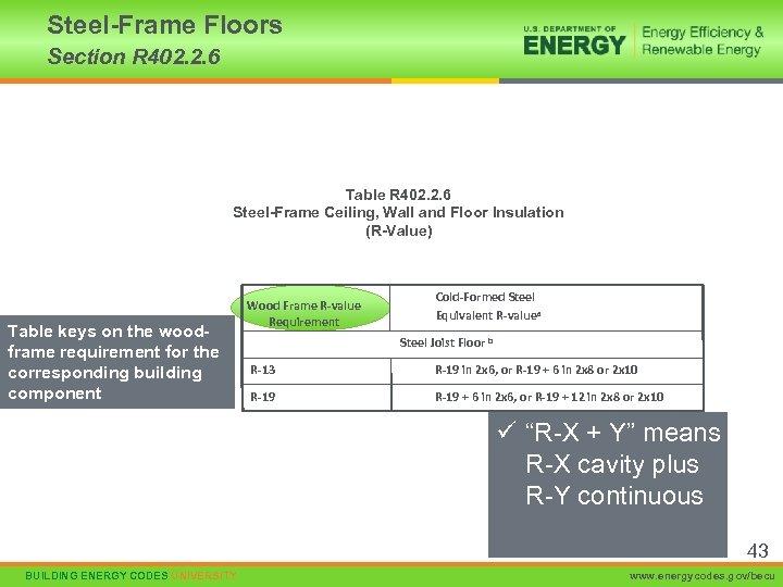 Steel-Frame Floors Section R 402. 2. 6 Table R 402. 2. 6 Steel-Frame Ceiling,