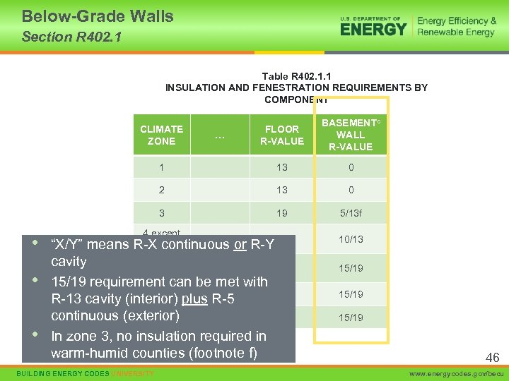 Below-Grade Walls Section R 402. 1 Table R 402. 1. 1 INSULATION AND FENESTRATION