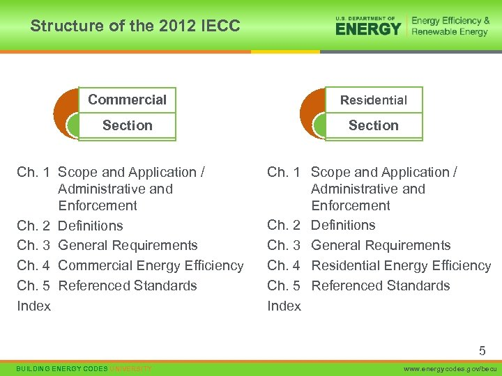 Structure of the 2012 IECC Commercial Residential Section Ch. 1 Scope and Application /