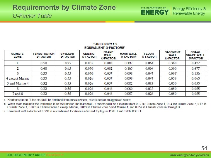 Requirements by Climate Zone U-Factor Table 54 BUILDING ENERGY CODES UNIVERSITY www. energycodes. gov/becu