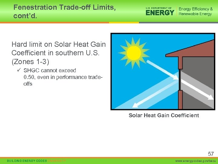 Fenestration Trade-off Limits, cont'd. Hard limit on Solar Heat Gain Coefficient in southern U.