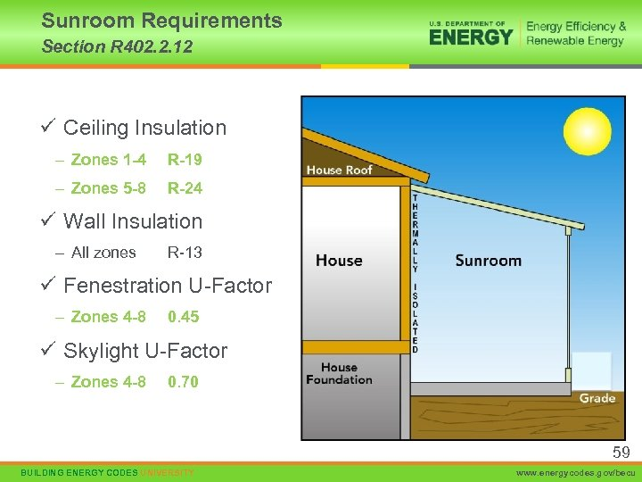 Sunroom Requirements Section R 402. 2. 12 ü Ceiling Insulation – Zones 1 -4