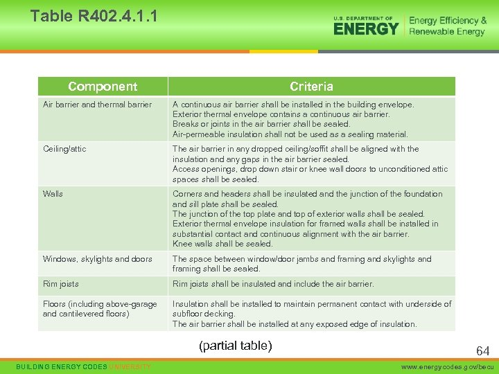 Table R 402. 4. 1. 1 Component Criteria Air barrier and thermal barrier A