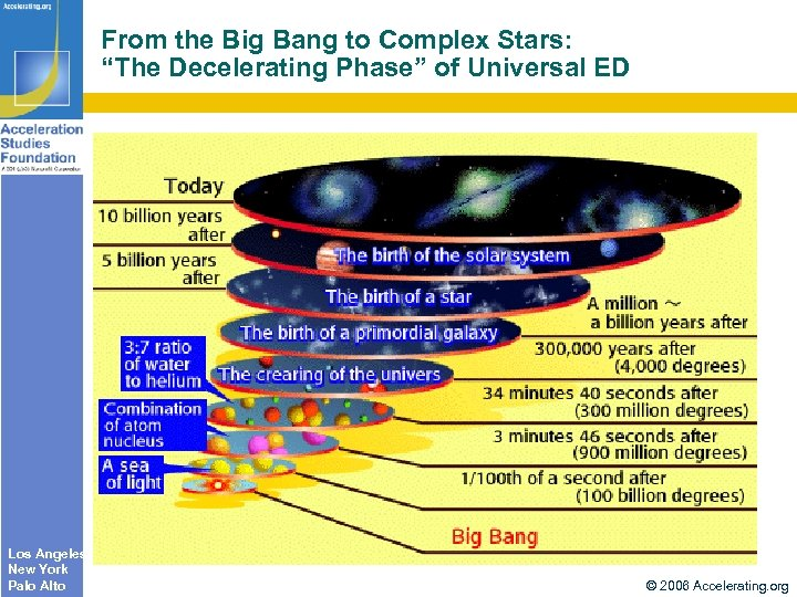 "From the Big Bang to Complex Stars: ""The Decelerating Phase"" of Universal ED Los"