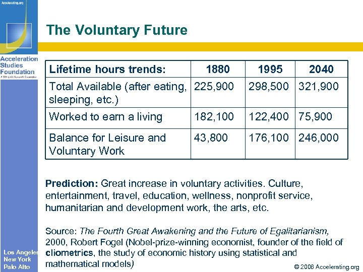 The Voluntary Future Lifetime hours trends: 1880 1995 2040 Total Available (after eating, 225,