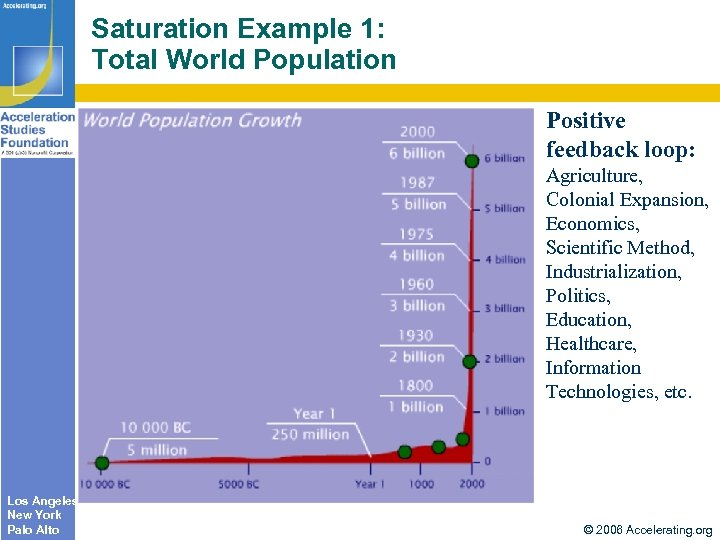 Saturation Example 1: Total World Population Positive feedback loop: Agriculture, Colonial Expansion, Economics, Scientific