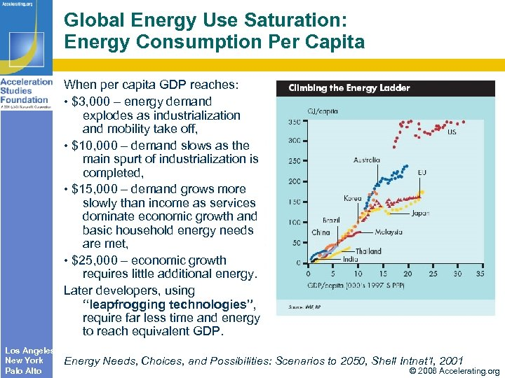 Global Energy Use Saturation: Energy Consumption Per Capita When per capita GDP reaches: •