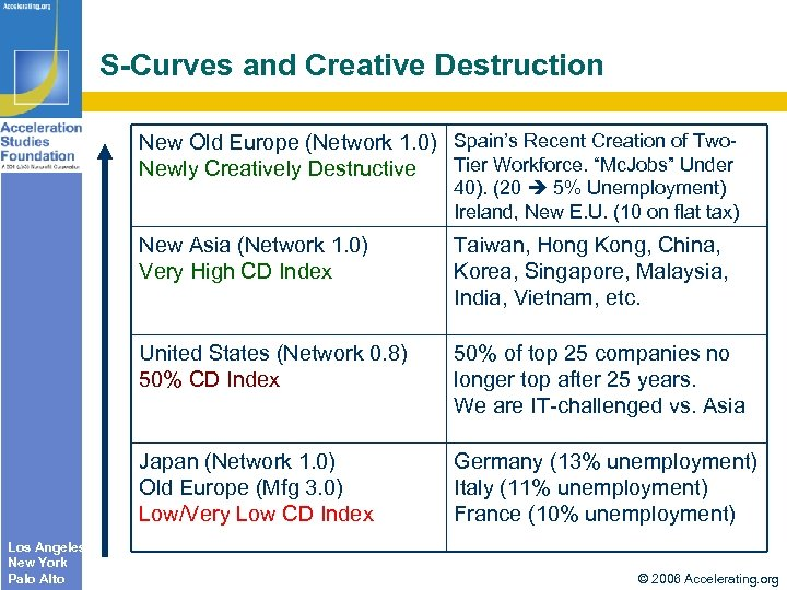 S-Curves and Creative Destruction New Old Europe (Network 1. 0) Spain's Recent Creation of
