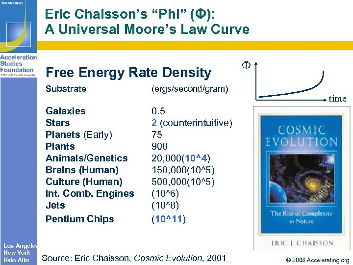 "Eric Chaisson's ""Phi"" (Φ): A Universal Moore's Law Curve Free Energy Rate Density Substrate"