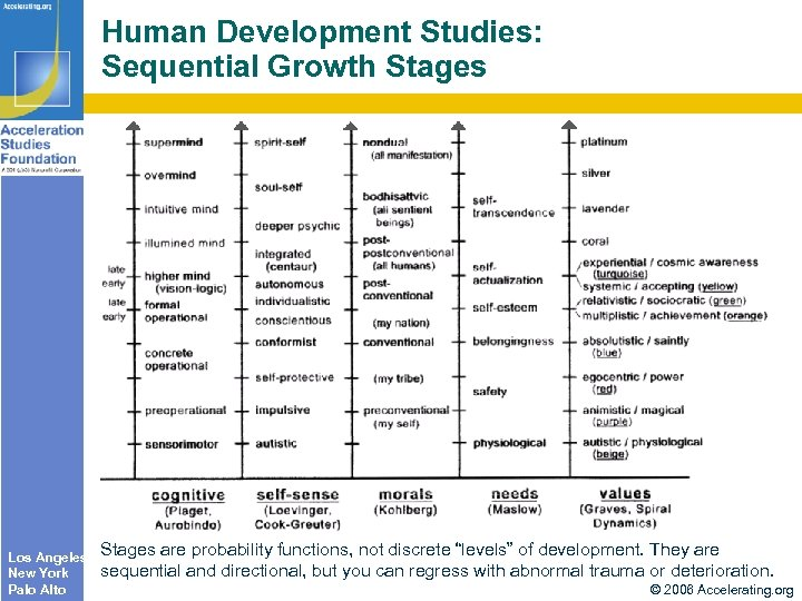 Human Development Studies: Sequential Growth Stages Los Angeles New York Palo Alto Stages are