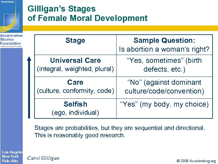 Gilligan's Stages of Female Moral Development Stage Sample Question: Is abortion a woman's right?