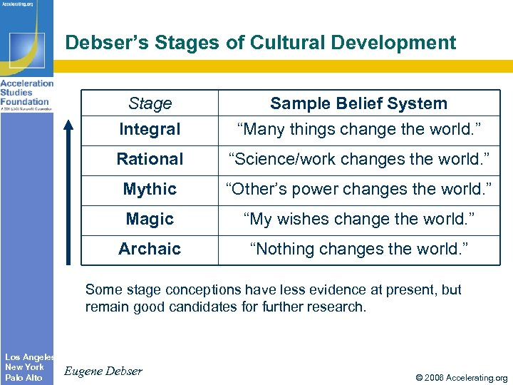 "Debser's Stages of Cultural Development Stage Integral Sample Belief System ""Many things change the"