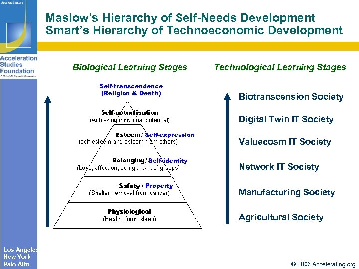 Maslow's Hierarchy of Self-Needs Development Smart's Hierarchy of Technoeconomic Development Biological Learning Stages Self-transcendence