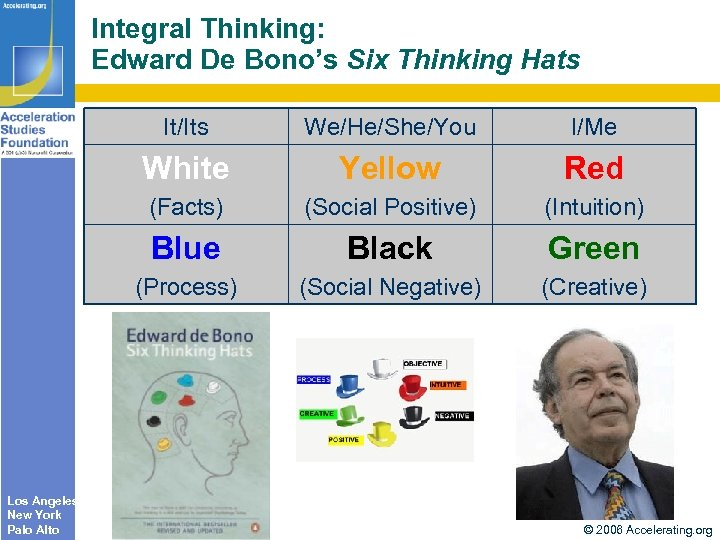 Integral Thinking: Edward De Bono's Six Thinking Hats It/Its I/Me White Yellow Red (Facts)