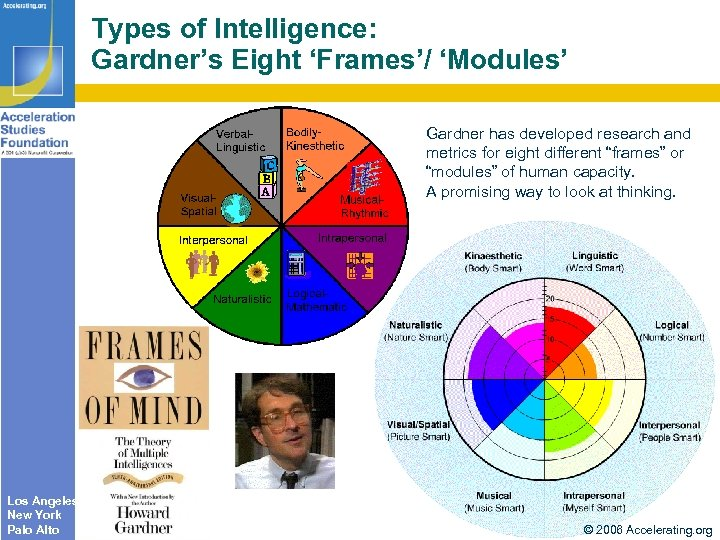 Types of Intelligence: Gardner's Eight 'Frames'/ 'Modules' Gardner has developed research and metrics for