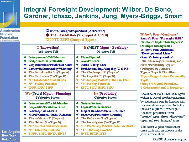 Integral Foresight Development: Wilber, De Bono, Gardner, Ichazo, Jenkins, Jung, Myers-Briggs, Smart Meta/Integral/Spiritual (Attractor)